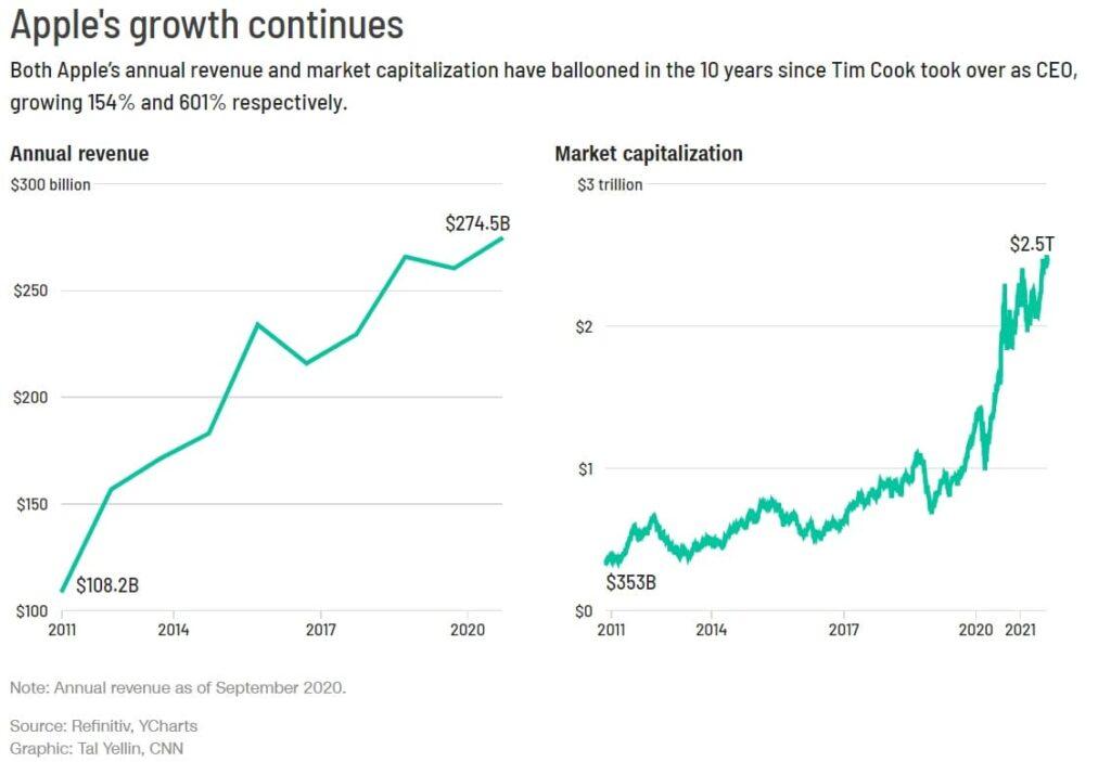Tim Cook đã phát triển đế chế Apple như thế nào trong một thập kỷ làm CEO - V02