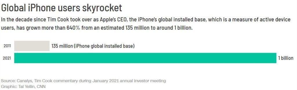 Tim Cook đã phát triển đế chế Apple như thế nào trong một thập kỷ làm CEO - V04