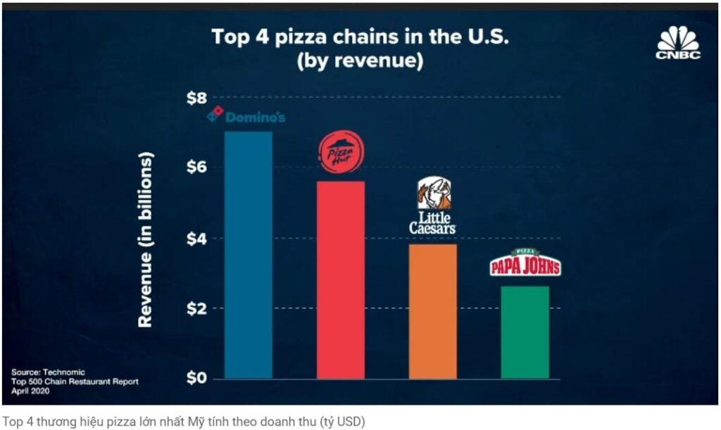 Pizza đại chiến: Sự sa lầy của ông hoàng Pizza Hut trước Domino's trong mùa dịch Covid-19 - V03