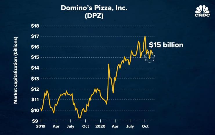 Pizza đại chiến: Sự sa lầy của ông hoàng Pizza Hut trước Domino's trong mùa dịch Covid-19 - V04